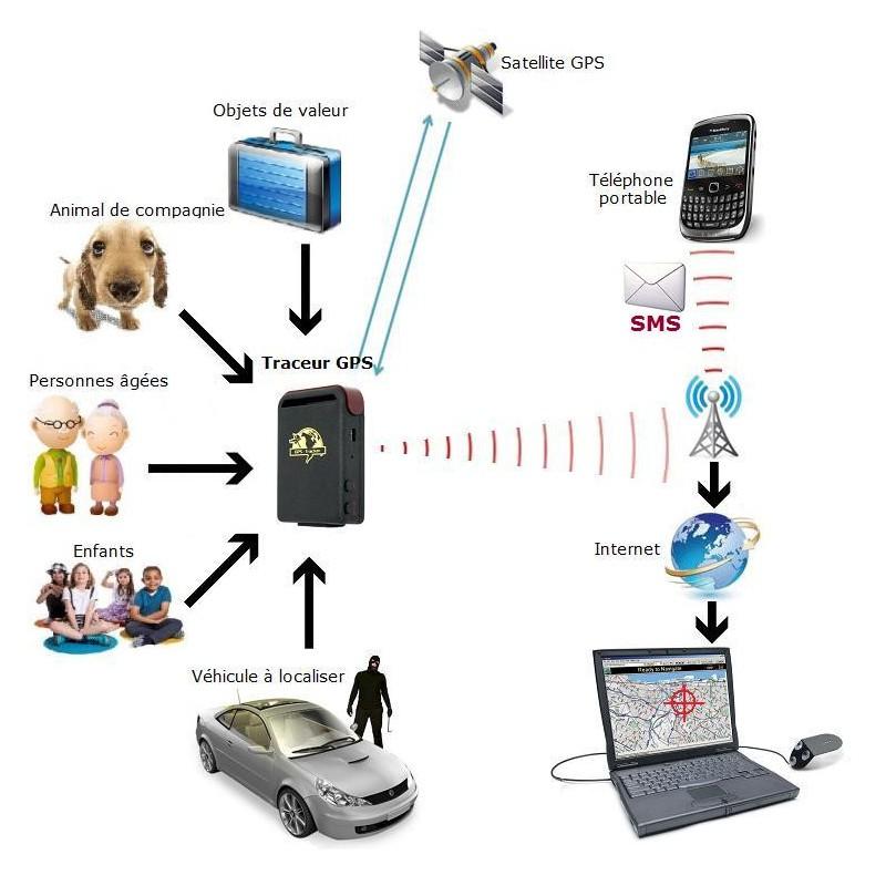 mini traceur gps voiture espion enfant chien acheter. Black Bedroom Furniture Sets. Home Design Ideas